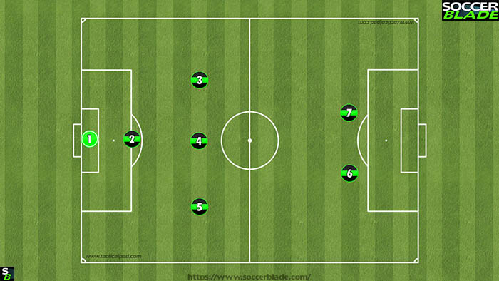 132 formation Under 10's (Best 7 v 7 Soccer Formations)