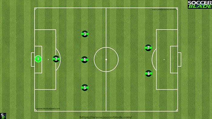 132 formation Under 10's (Best 7 v 7 Soccer Formations)
