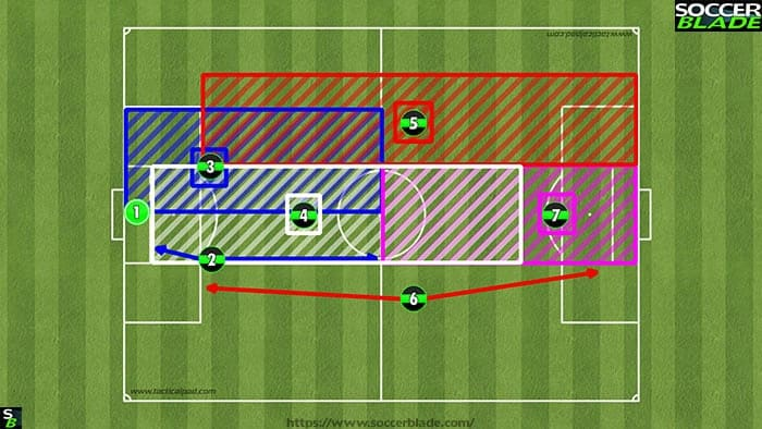 2121 formation positions u10