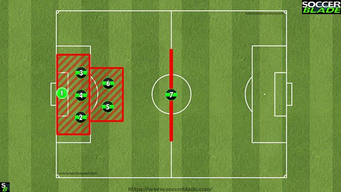 321 defence formation positions u10