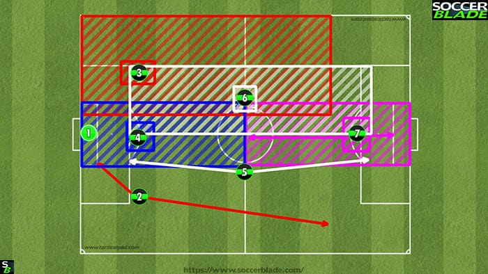321 player formation areas
