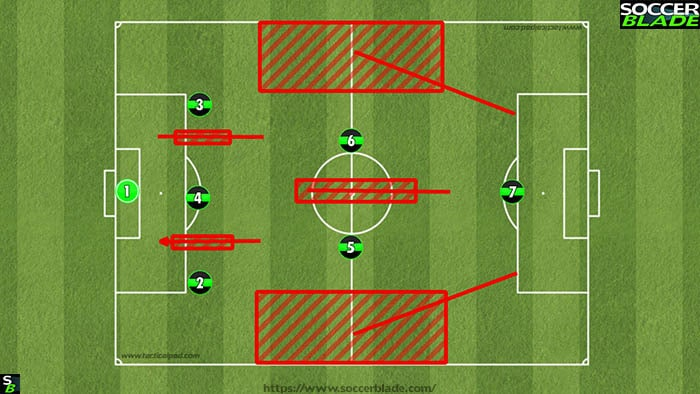 321 formation problem areas u10