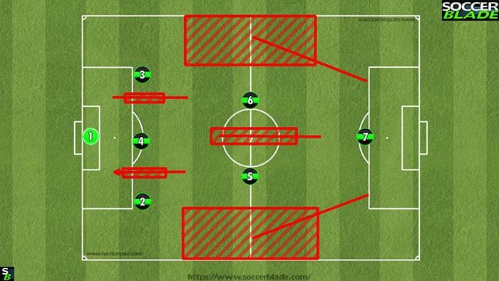 321 formation problem areas u10
