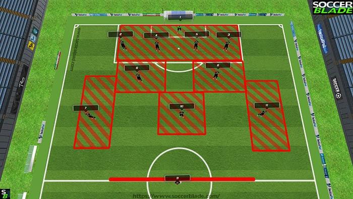 4231 defensive positions diagram
