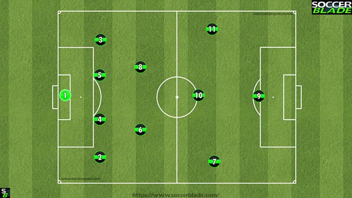4-2-3-1 (11 v 11 soccer formations)