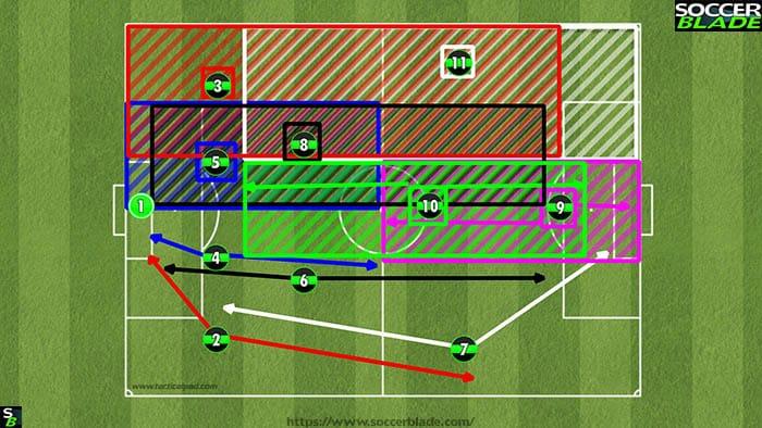 4231 player zones diagram
