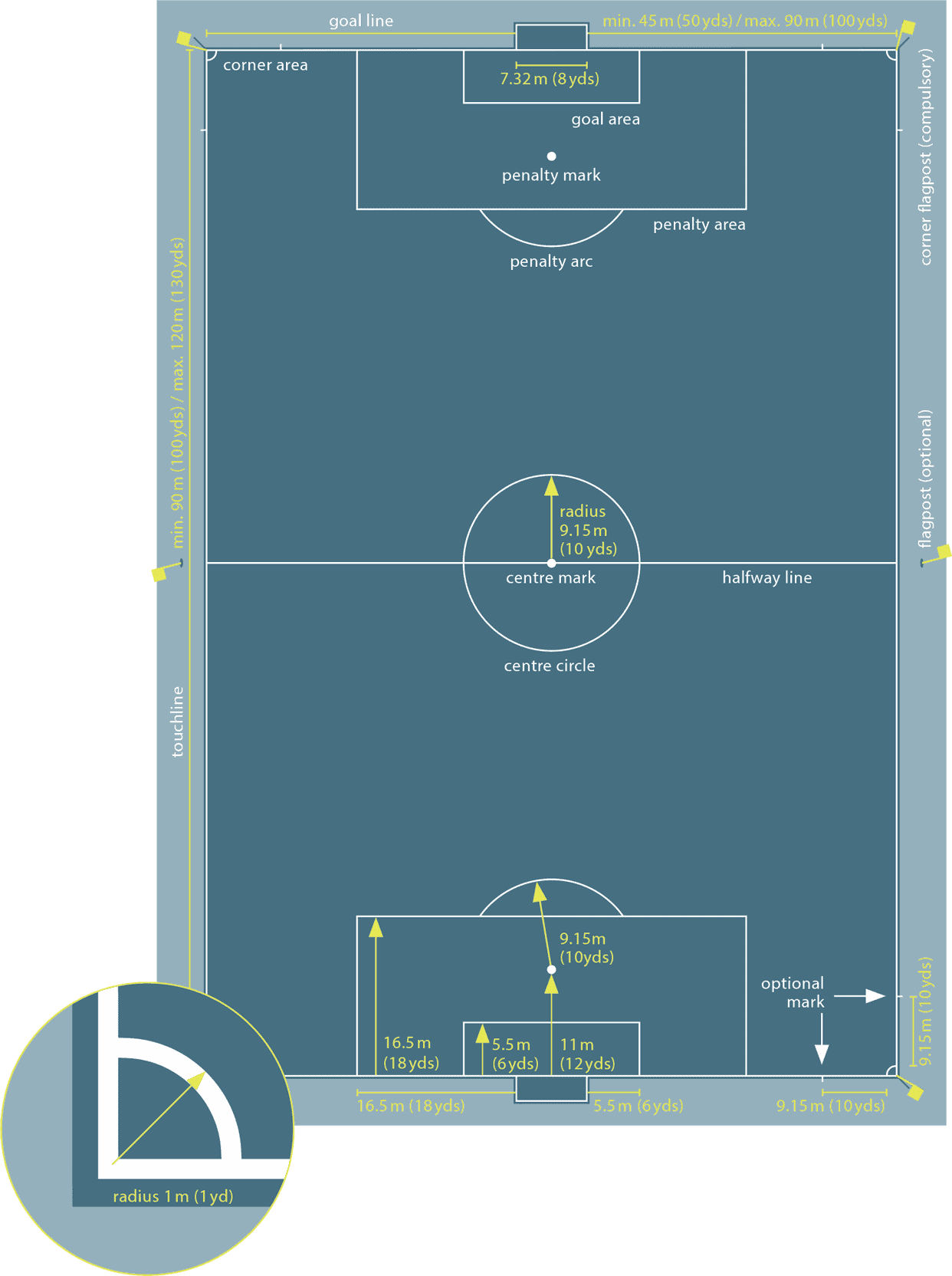 Soccer field Dimensions - International Match