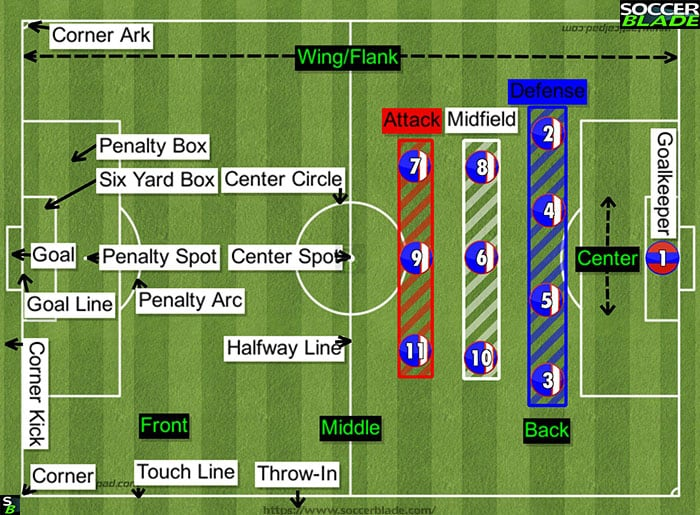 soccer basic field infographics