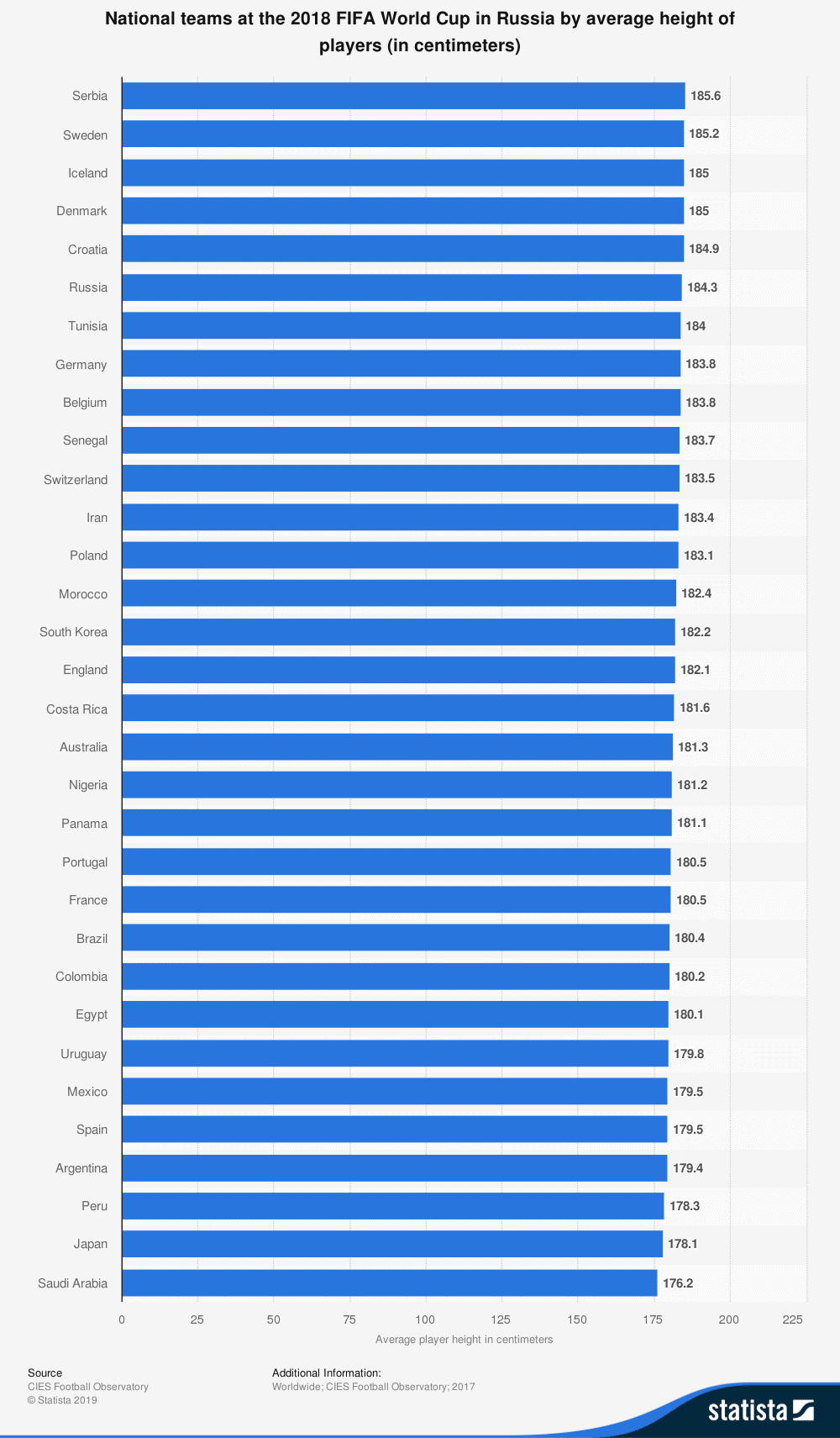 The height of soccer players at the 2018 World Cup