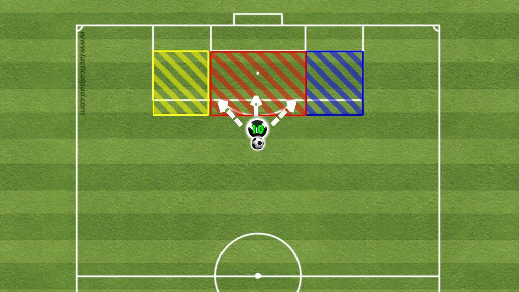 Turn and Shoot Drill Layout - (Soccer Workouts for Beginners)