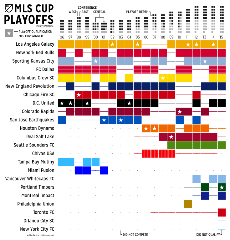 MLS_Cup_Playoff_History Winners and Teams - 2015