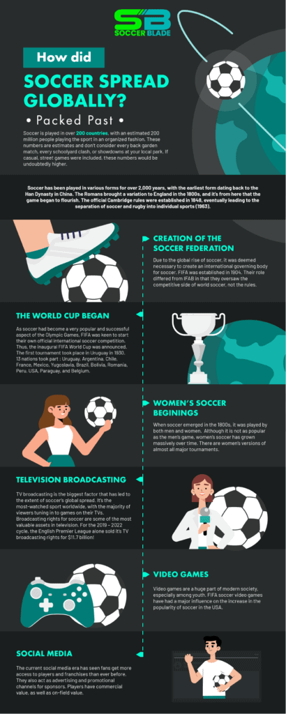 How-did-soccer-spread-globally - Soccer Blade Infographic