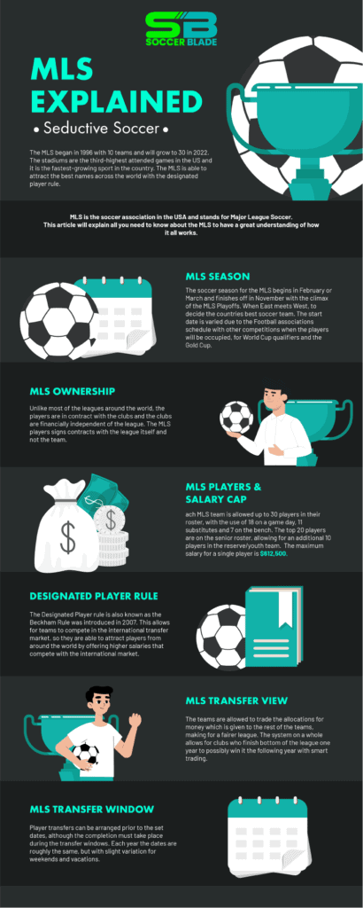 MLS-Exlplained---Soccer-Blade-Infographic