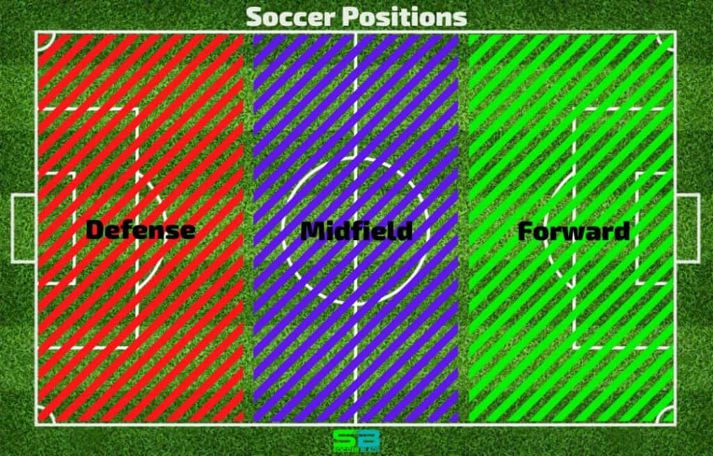 Soccer Positions - Defense Midfield Forward. Field Diagram. SoccerBlade.com
