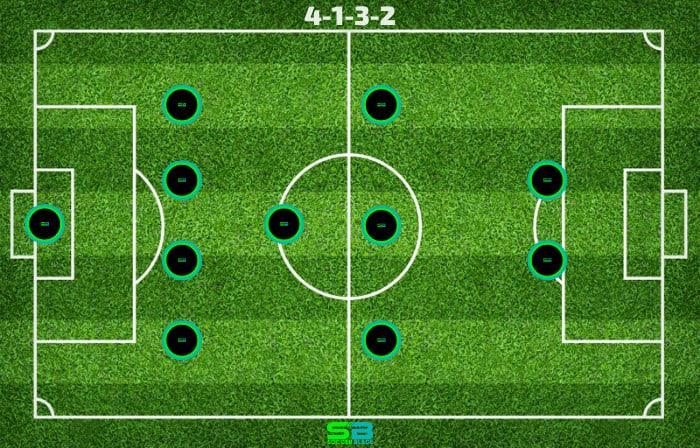 4-1-3-2 - Soccer Formation