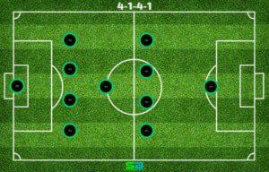 4-1-4-1 - Soccer Formation
