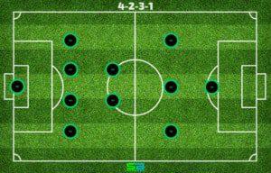 4-2-3-1 - Soccer Formation