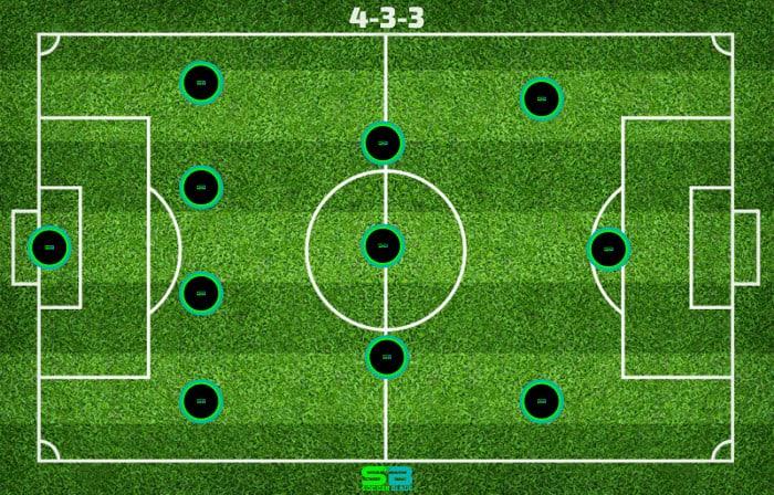4-3-3 - Soccer Formation