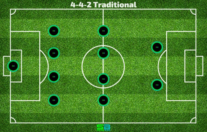 4-4-2 Traditional - Soccer Formation