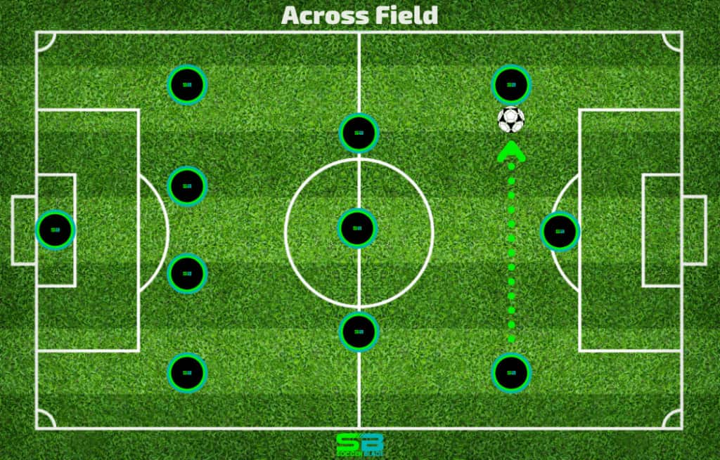 Across Field Pass Example in Soccer. SoccerBlade.com
