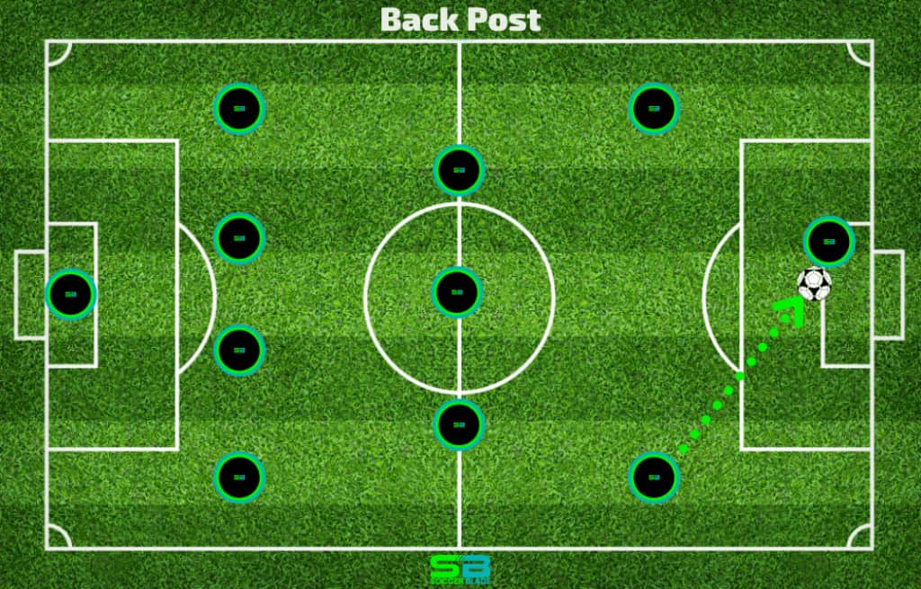 Back Post Pass Example in Soccer. SoccerBlade.com