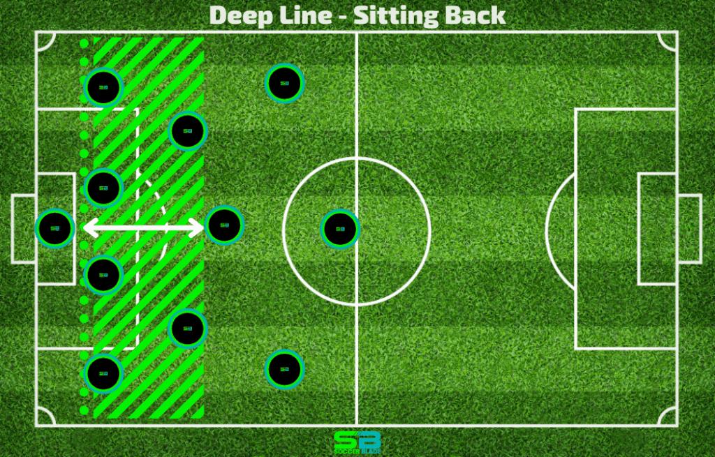 Deep Line - Sitting Back Example in Soccer. SoccerBlade.com