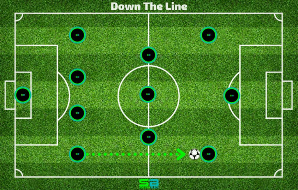 Down The Line Pass - Example in Soccer. SoccerBlade.com