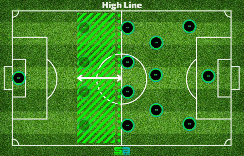 High Line Example in Soccer. SoccerBlade.com