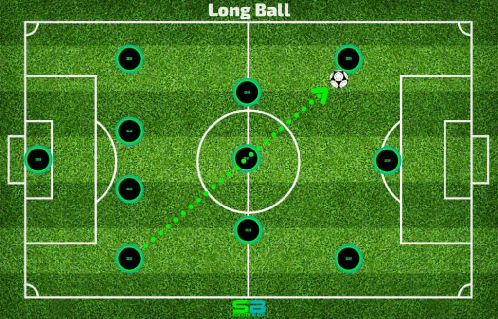 Long Ball Pass In Soccer - Example in Soccer. SoccerBlade.com