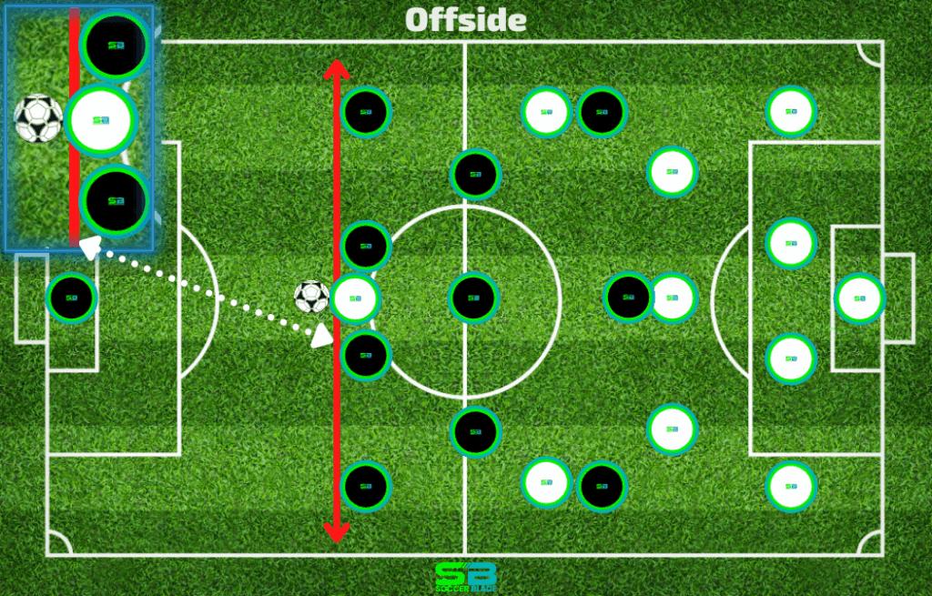 Offside Example in Soccer. SoccerBlade.com