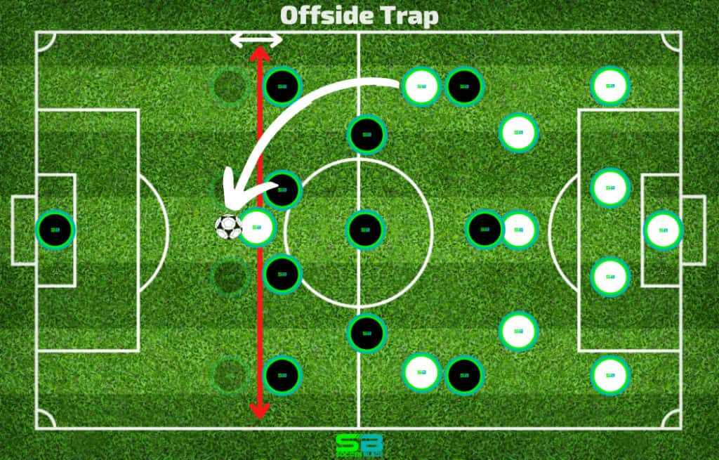Offside Trap Example in Soccer. SoccerBlade.com