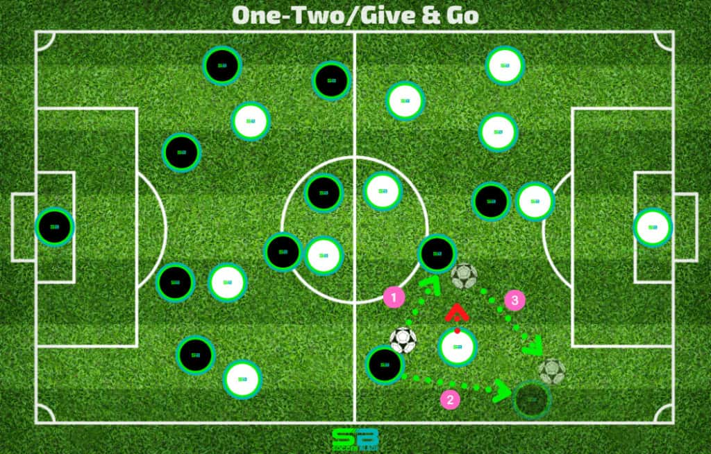 One-Two Give and Go Example in Soccer. SoccerBlade.com