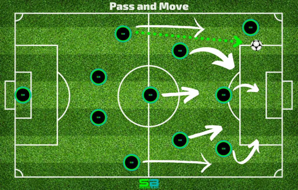Pass and Move Example in Soccer. SoccerBlade.com