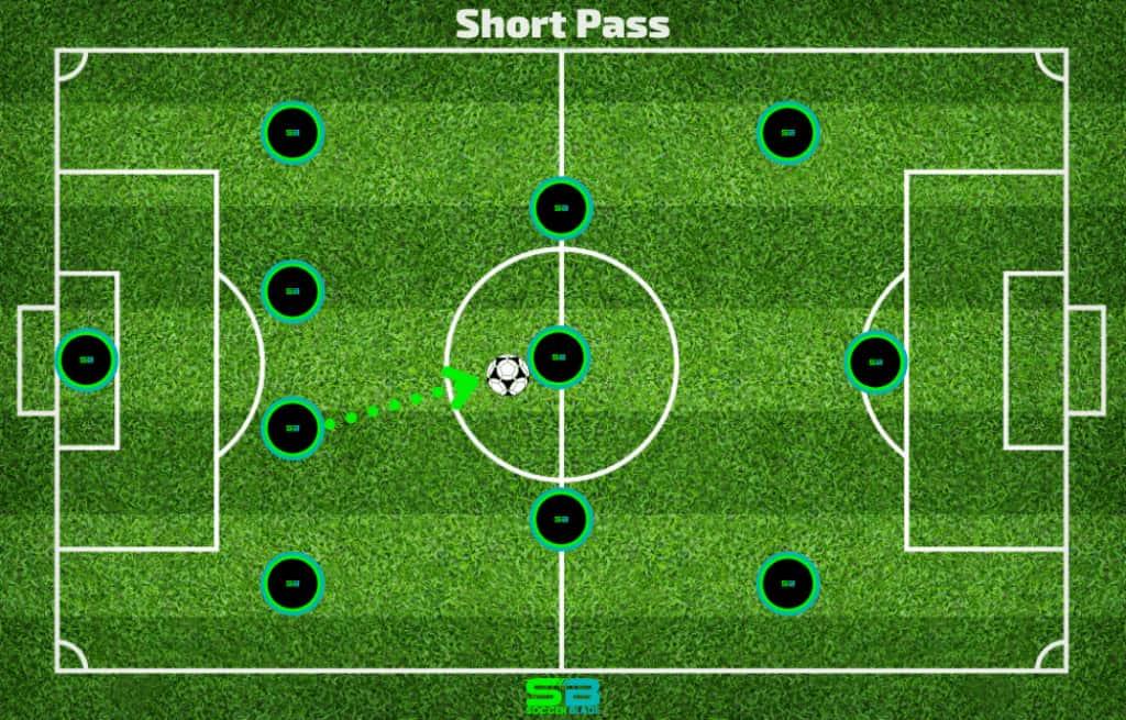 Short Pass Example in Soccer. SoccerBlade.com