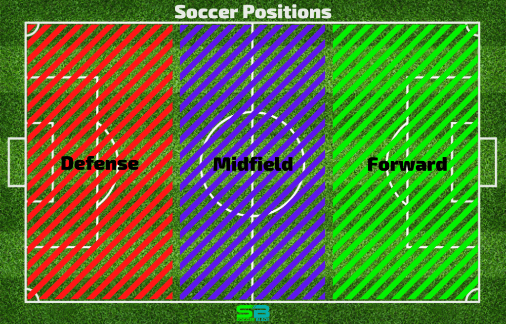 ○ The Most Important Soccer Rules: A-Z Explained ○ Soccer Positions Defense Midfield Forward. Field Diagram. SoccerBlade.com