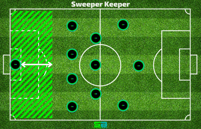 Sweeper Keeper Example in Soccer. SoccerBlade.com