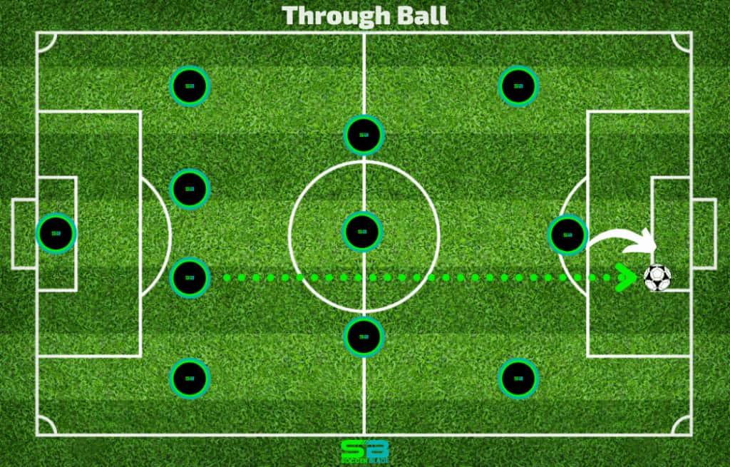 Through Ball Pass Example in Soccer. SoccerBlade.com