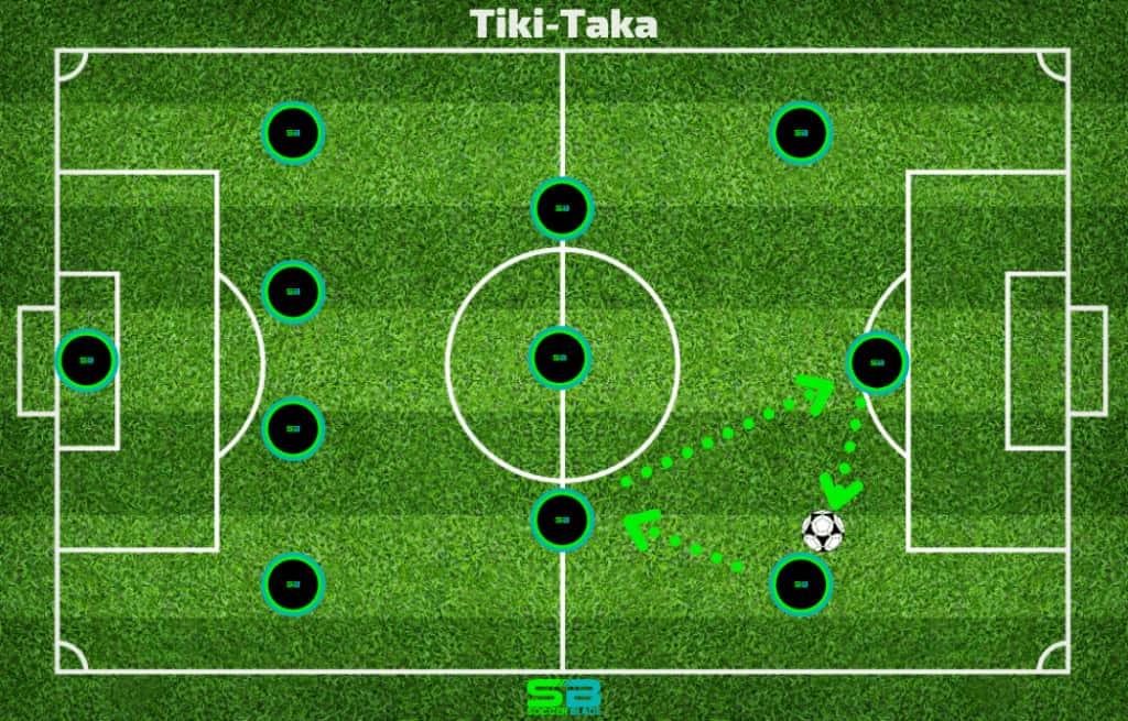 Tiki-Taka Passing Example in Soccer. SoccerBlade.com