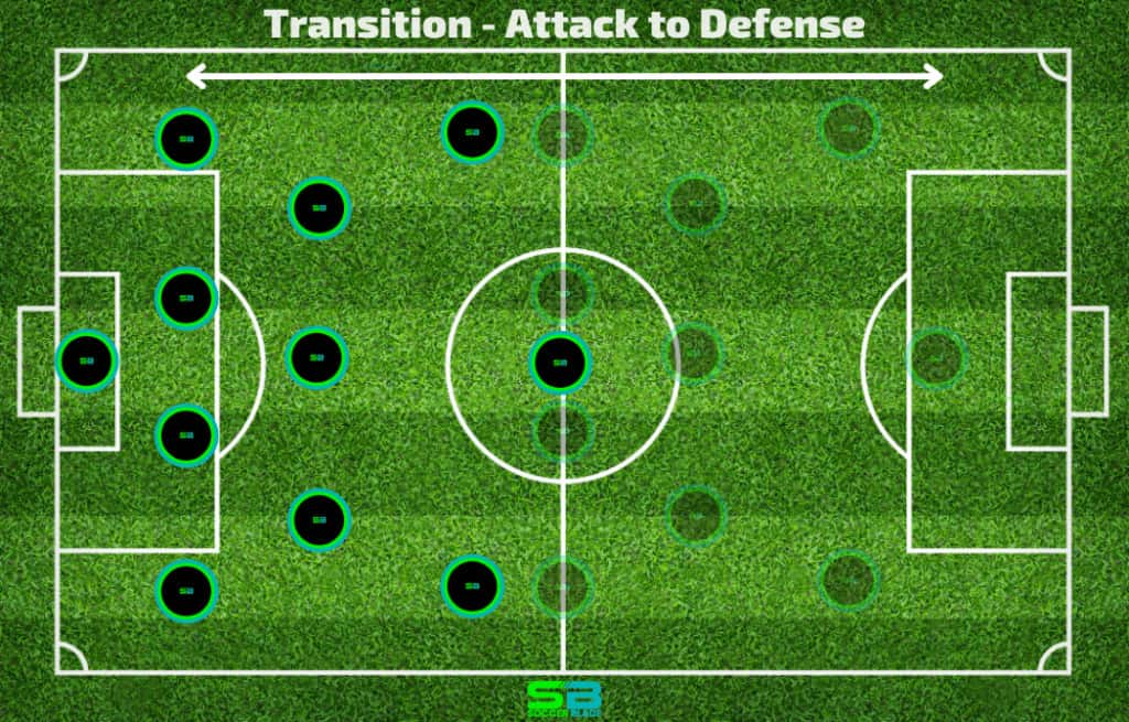 Transition - Attack to Defense Example in Soccer. SoccerBlade.com