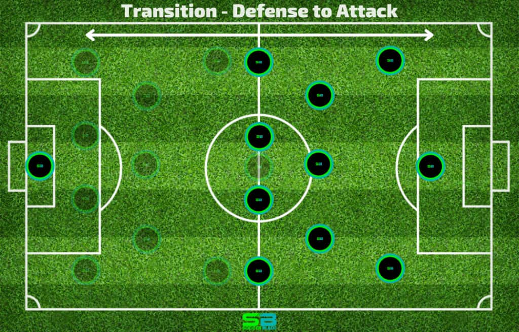 Transition - Defense to Attack Example in Soccer. SoccerBlade.com
