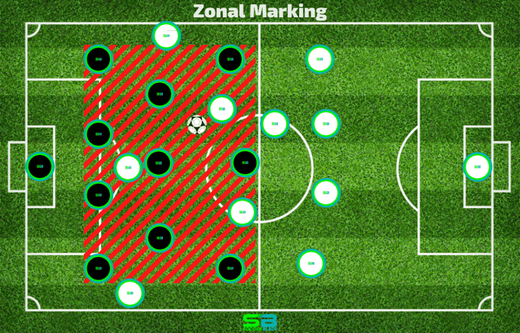 Zonal Marking Example in Soccer. SoccerBlade.com